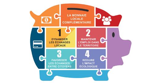 14e Rencontres du réseau des Monnaies Locales Complémentaires Citoyennes – du 14 au 17 avril – Gonfreville-l'Orcher